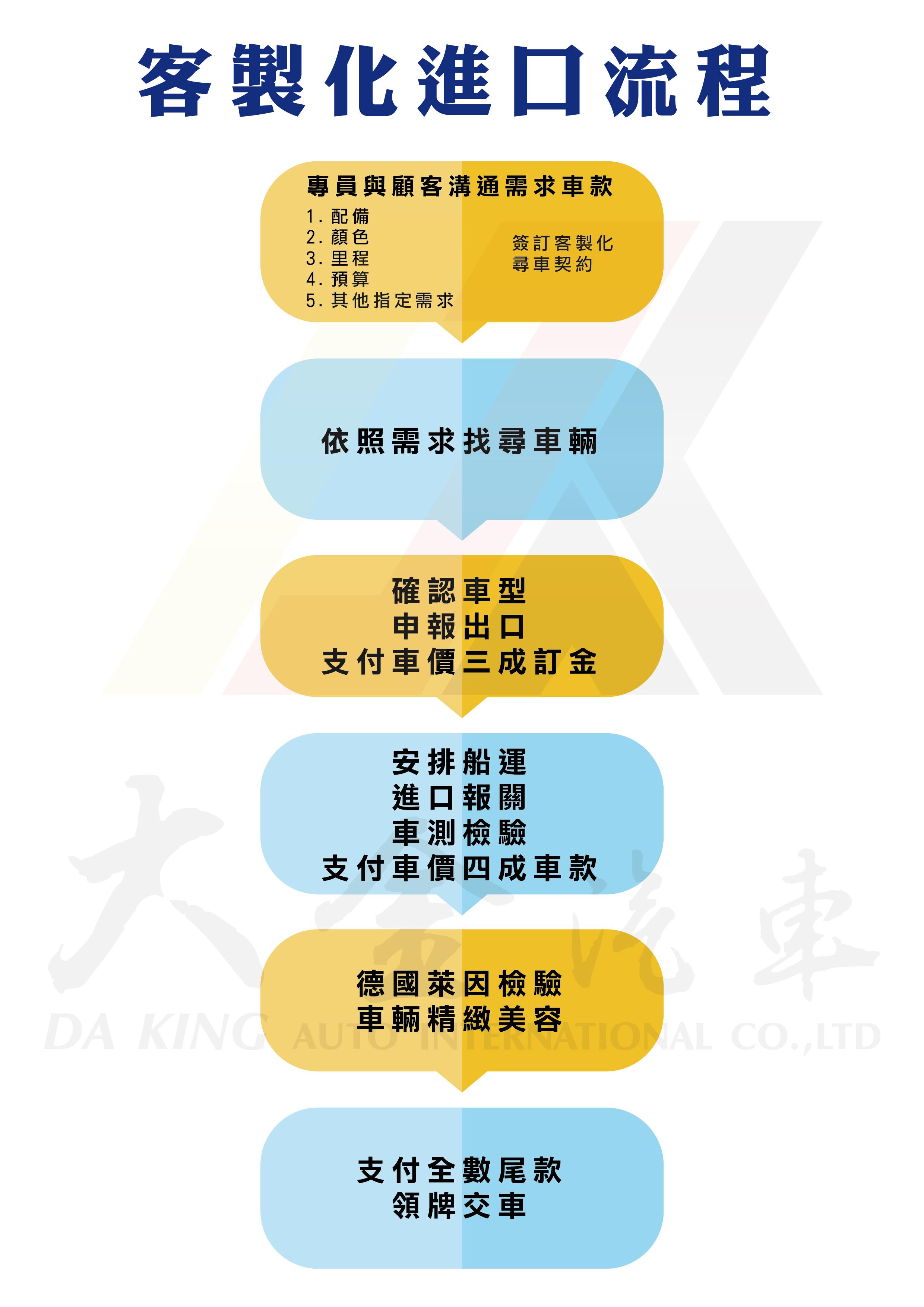 客製化訂購流程表